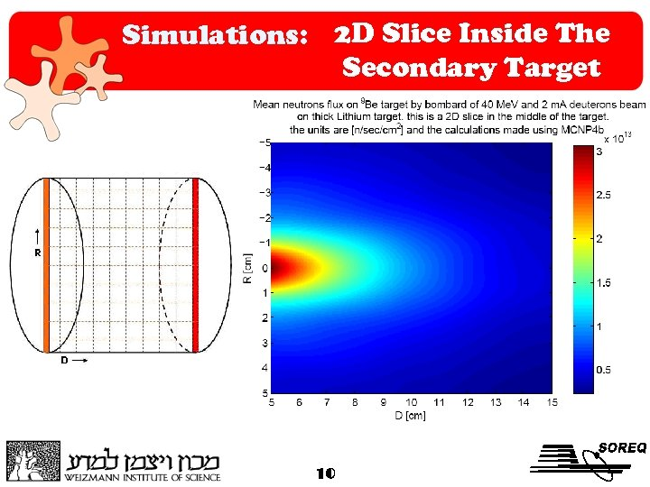 Simulations: 2 D Slice Inside The Secondary Target 10