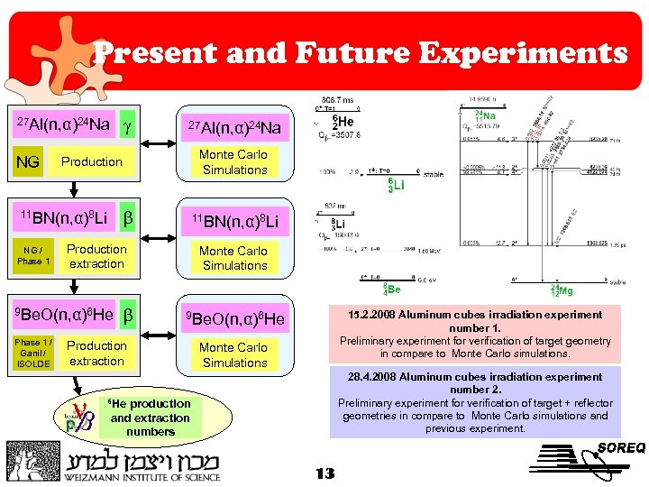 Present and Future Experiments γ 27 Al(n, α)24 Na NG β 11 BN(n, α)8