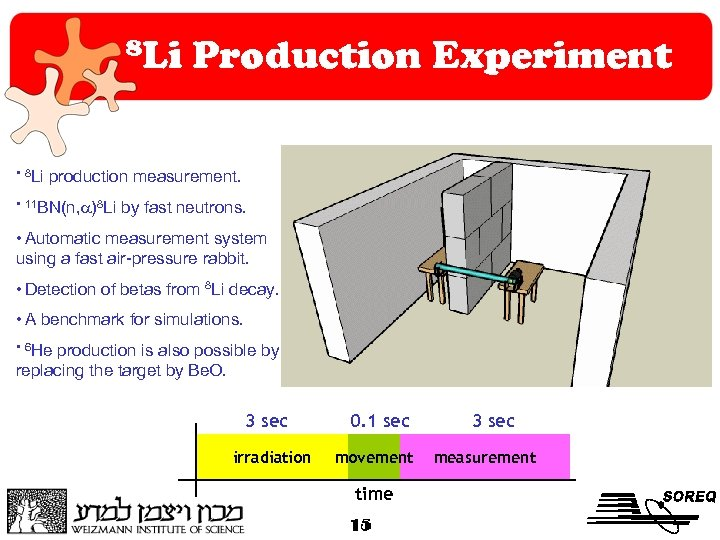 8 Li • 8 Li Production Experiment production measurement. • 11 BN(n, )8 Li