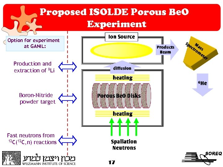 Proposed ISOLDE Porous Be. O Experiment Option for experiment at GANIL: Production and extraction