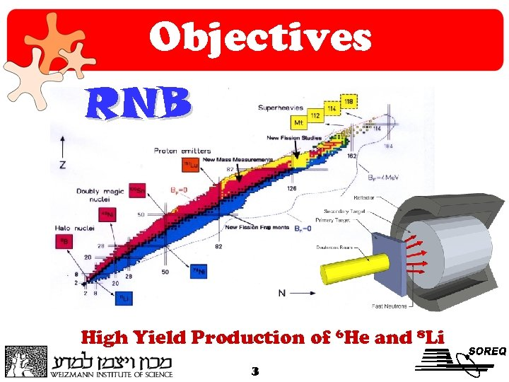 Objectives RNB High Yield Production of 6 He and 8 Li 3