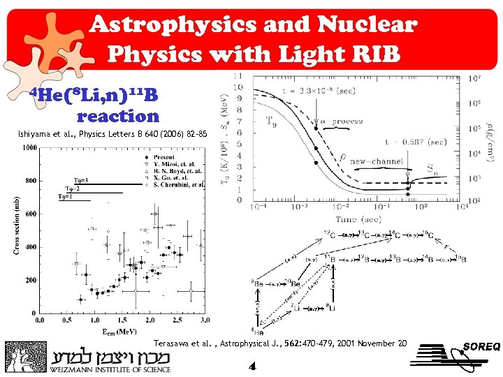 Astrophysics and Nuclear Physics with Light RIB 4 He(8 Li, n)11 B reaction Ishiyama