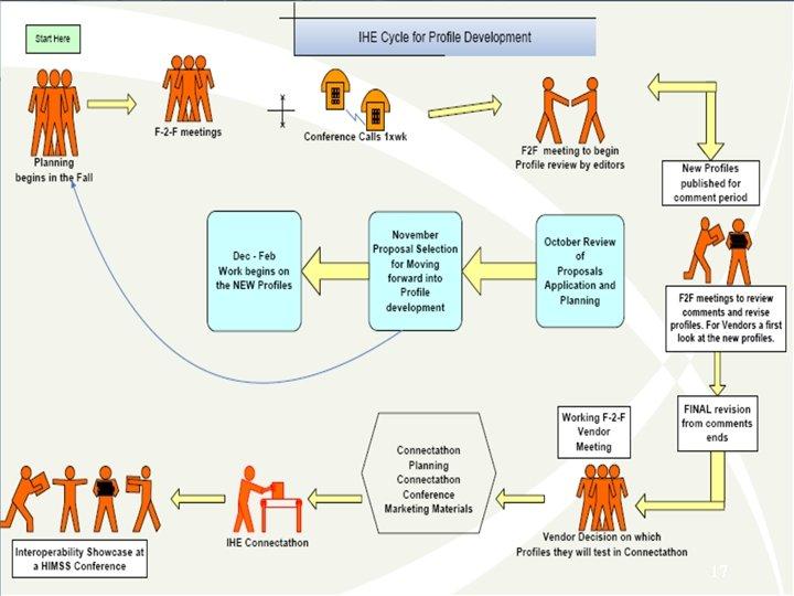 IHE Profile Process 17