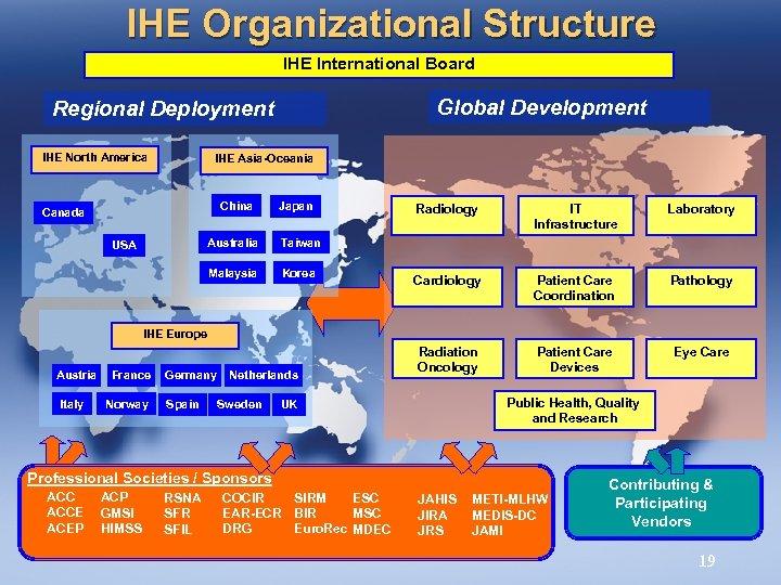 IHE Organizational Structure IHE International Board Global Development Regional Deployment IHE North America IHE