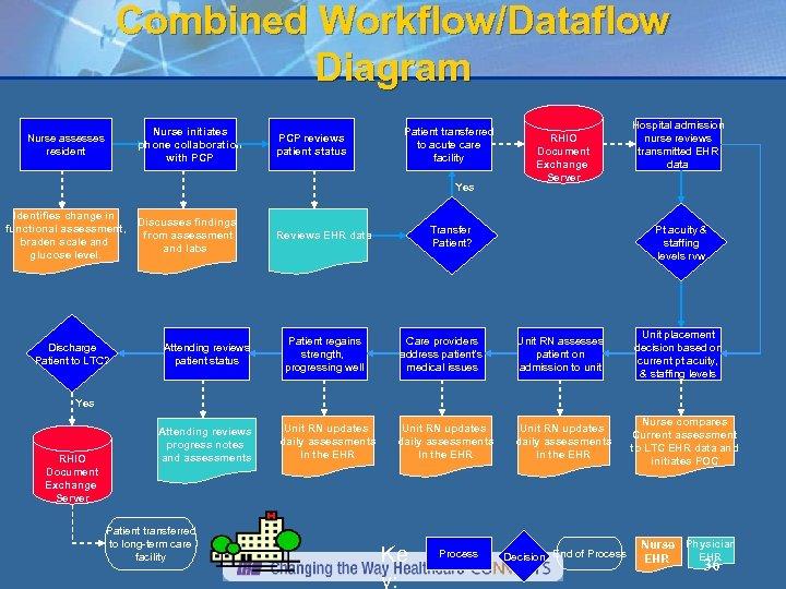 Combined Workflow/Dataflow Diagram Nurse initiates phone collaboration with PCP Nurse assesses resident PCP reviews