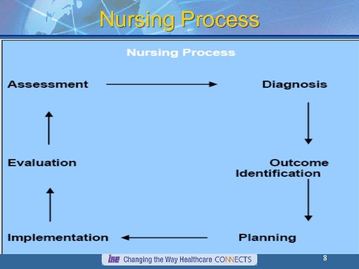 Nursing Process 8