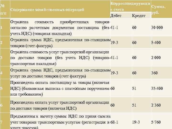 Оплата услуг бухгалтера по количеству операций ведение бухгалтерия