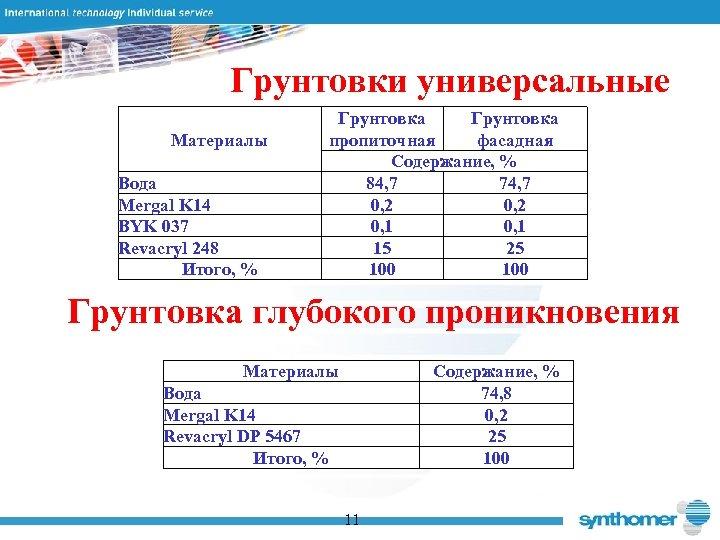 Грунтовки универсальные Материалы Вода Mergal K 14 BYK 037 Revacryl 248 Итого, % Грунтовка