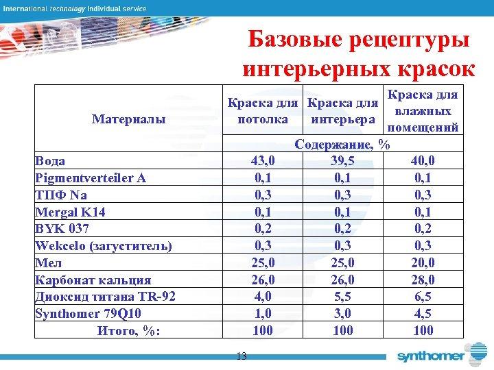Базовые рецептуры интерьерных красок Материалы Вода Pigmentverteiler A ТПФ Na Mergal K 14 BYK