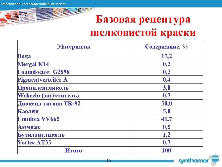 Базовая рецептура шелковистой краски Материалы Содержание, % Вода Mergal K 14 Foamdoctor G 2898
