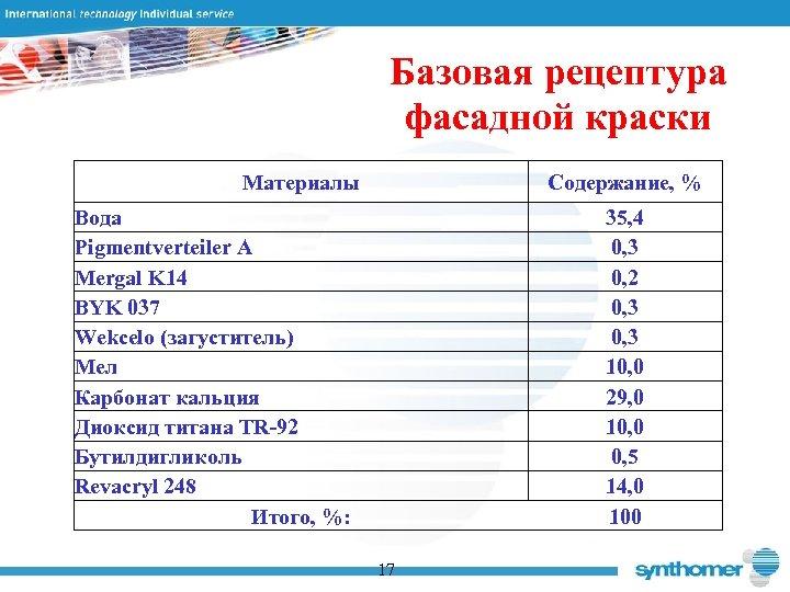 Базовая рецептура фасадной краски Материалы Содержание, % Вода Pigmentverteiler A Mergal K 14 BYK