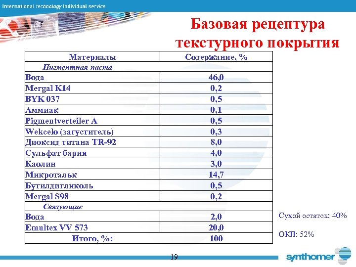 Базовая рецептура текстурного покрытия Материалы Содержание, % Пигментная паста Вода Mergal K 14 BYK