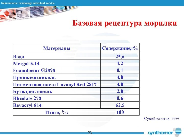 Базовая рецептура морилки Материалы Содержание, % Вода Mergal K 14 Foamdoctor G 2898 Пропиленгликоль