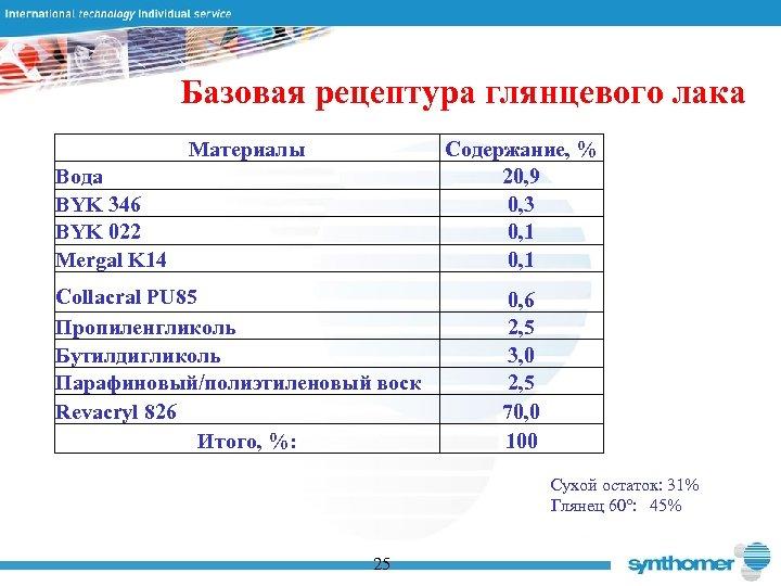 Базовая рецептура глянцевого лака Материалы Содержание, % 20, 9 0, 3 0, 1 Вода