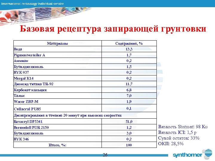 Базовая рецептура запирающей грунтовки Материалы Содержание, % 13, 3 1, 7 0, 2 1,