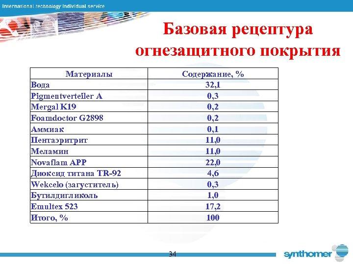 Базовая рецептура огнезащитного покрытия Материалы Содержание, % 32, 1 0, 3 0, 2 0,