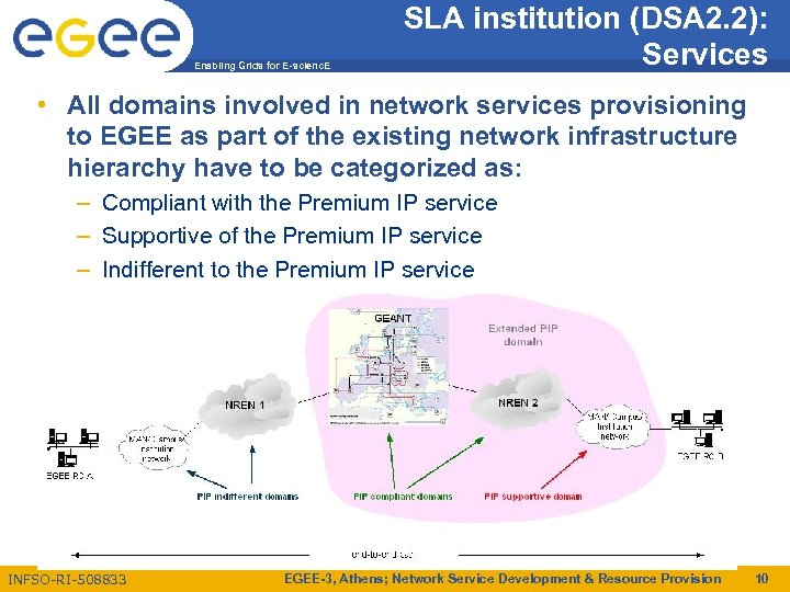 Enabling Grids for E-scienc. E SLA institution (DSA 2. 2): Services • All domains