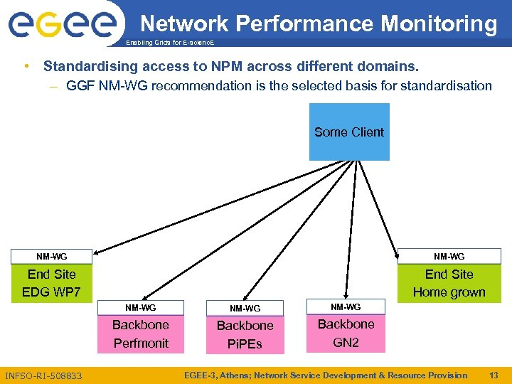 Network Performance Monitoring Enabling Grids for E-scienc. E • Standardising access to NPM across