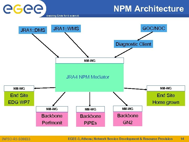 NPM Architecture Enabling Grids for E-scienc. E JRA 1: : DMS GOC/NOC JRA 1:
