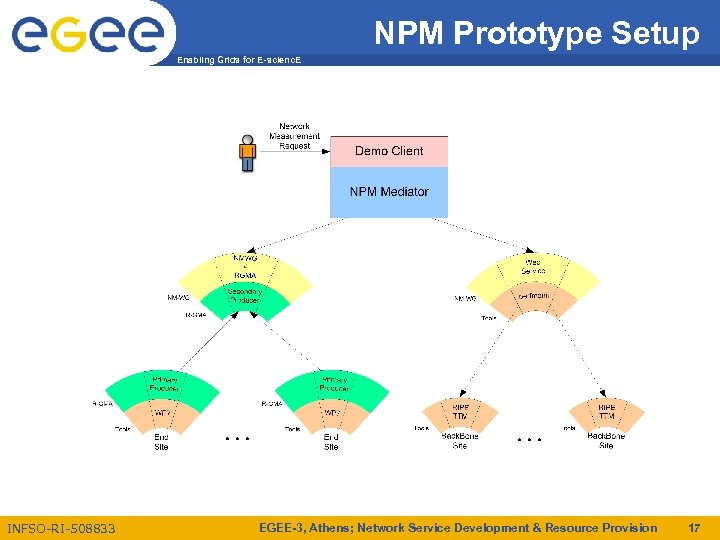 NPM Prototype Setup Enabling Grids for E-scienc. E INFSO-RI-508833 EGEE-3, Athens; Network Service Development