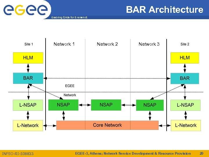 BAR Architecture Enabling Grids for E-scienc. E Network 1 INFSO-RI-508833 Network 2 Network 3