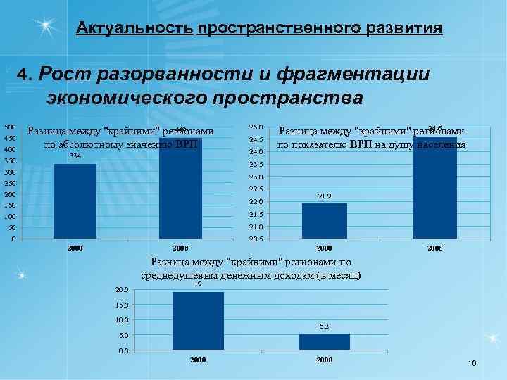 Актуальность пространственного развития 4. Рост разорванности и фрагментации экономического пространства 500 450 400 350