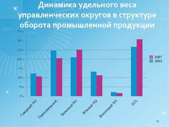 Динамика удельного веса управленческих округов в структуре оборота промышленной продукции 12