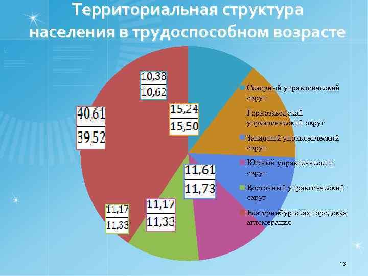Территориальная структура населения в трудоспособном возрасте Северный управленческий округ Горнозаводской управленческий округ Западный управленческий