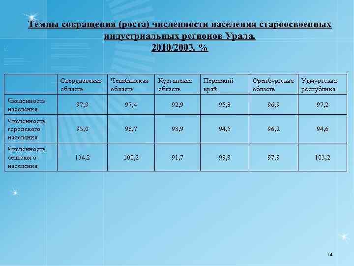 Темпы сокращения (роста) численности населения староосвоенных индустриальных регионов Урала, 2010/2003, % Свердловская область Челябинская
