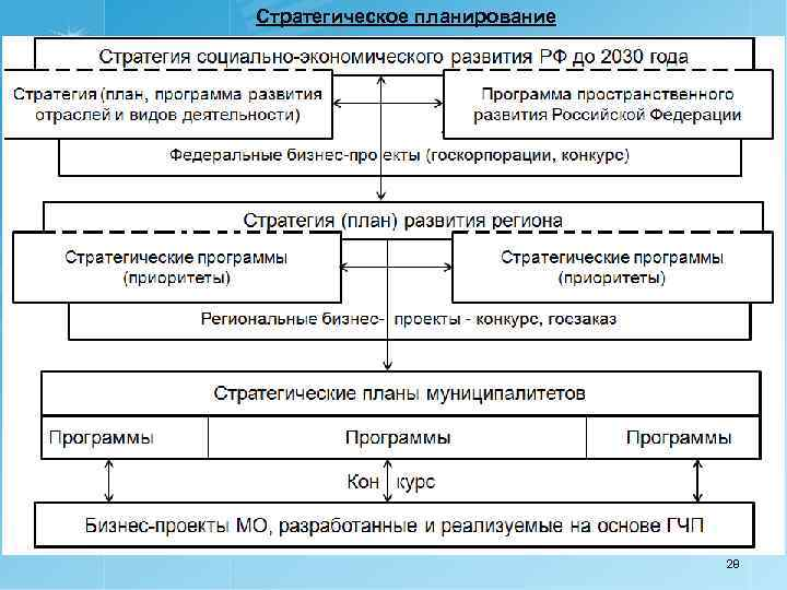 Стратегическое планирование 28