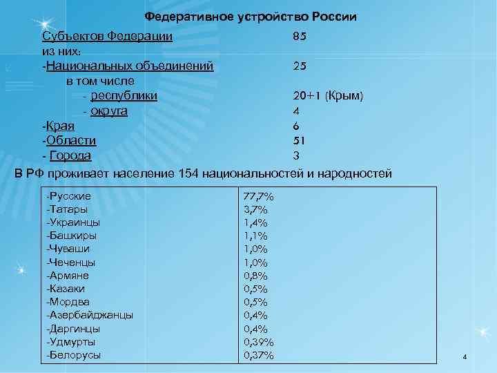 Федеративное устройство России Субъектов Федерации 85 из них: -Национальных объединений 25 в том числе