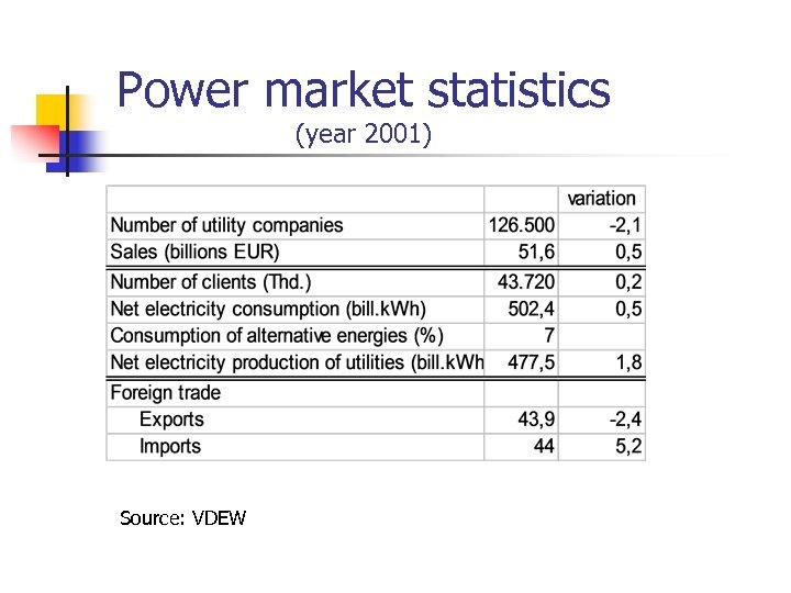 Power market statistics (year 2001) Source: VDEW