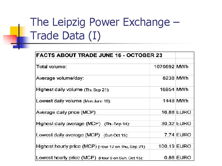 The Leipzig Power Exchange – Trade Data (I)