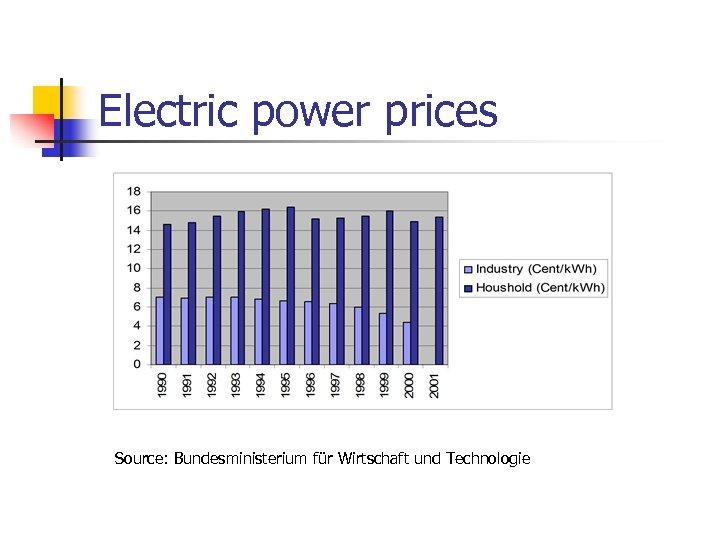 Electric power prices Source: Bundesministerium für Wirtschaft und Technologie