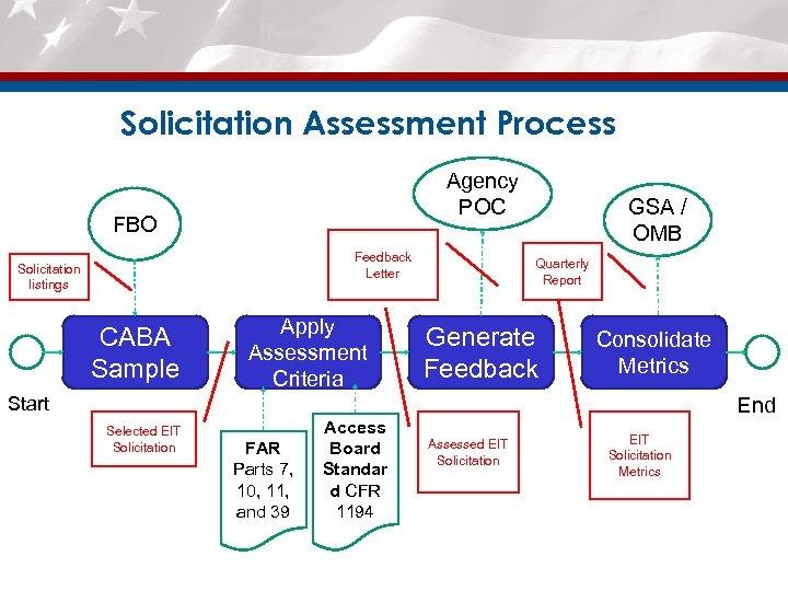 Solicitation Assessment Process Agency POC FBO Feedback Letter Solicitation listings CABA Sample Apply Assessment