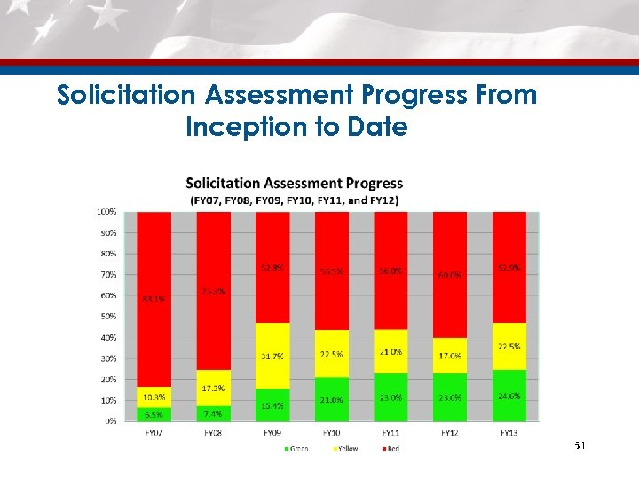 Solicitation Assessment Progress From Inception to Date 51 51
