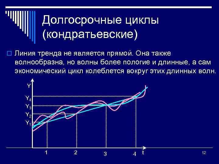 Долгосрочные циклы (кондратьевские) o Линия тренда не является прямой. Она также волнообразна, но волны