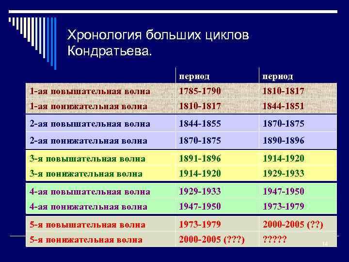 Хронология больших циклов Кондратьева. период 1 -ая повышательная волна 1785 -1790 1810 -1817 1
