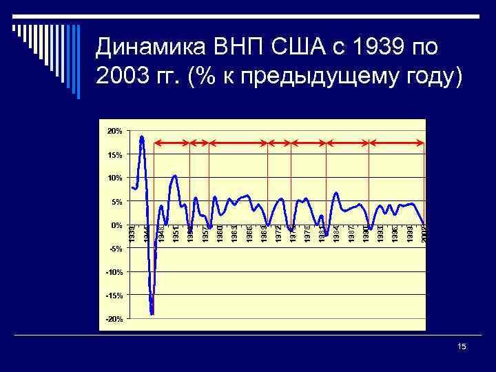 Динамика ВНП США с 1939 по 2003 гг. (% к предыдущему году) 20% 15%