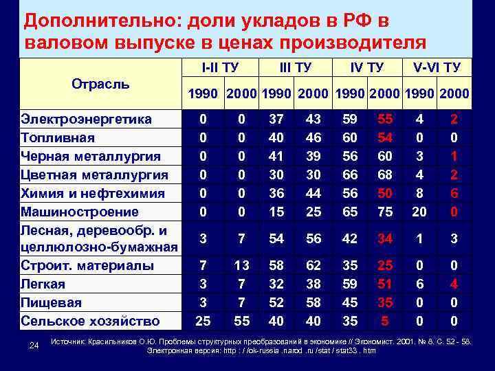 Дополнительно: доли укладов в РФ в валовом выпуске в ценах производителя I-II ТУ Отрасль