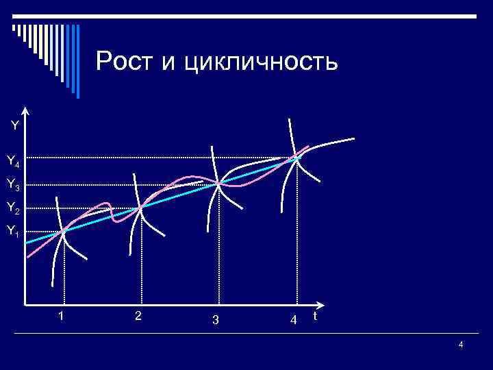 Рост и цикличность Y Y 4 Y 3 Y 2 Y 1 1 2