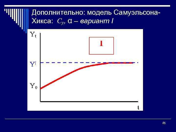 Дополнительно: модель Самуэльсона Хикса: Су, α – вариант I 45