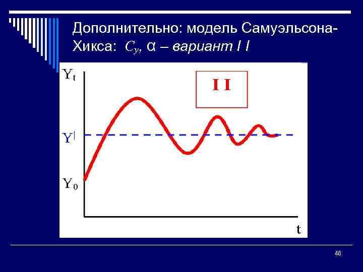 Дополнительно: модель Самуэльсона Хикса: Су, α – вариант I I 46