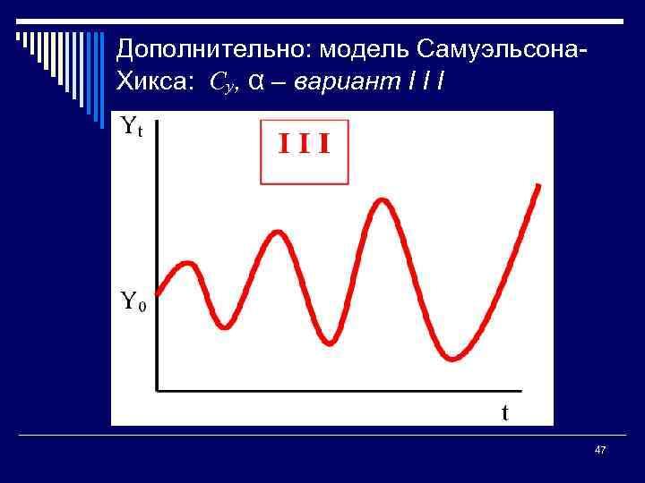Дополнительно: модель Самуэльсона Хикса: Су, α – вариант I I I 47