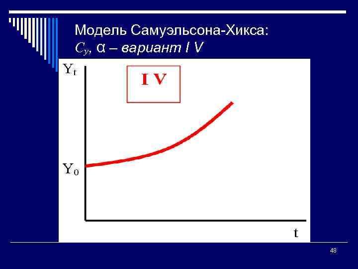 Модель Самуэльсона Хикса: Су, α – вариант I V 48