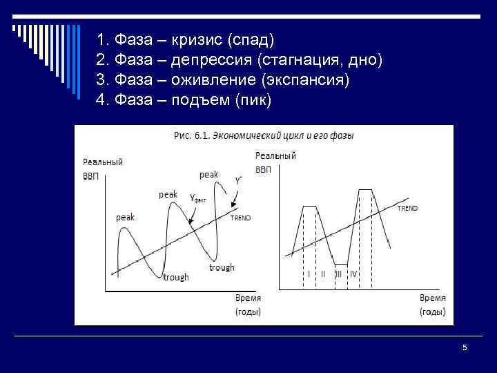 1. Фаза – кризис (спад) 2. Фаза – депрессия (стагнация, дно) 3. Фаза –