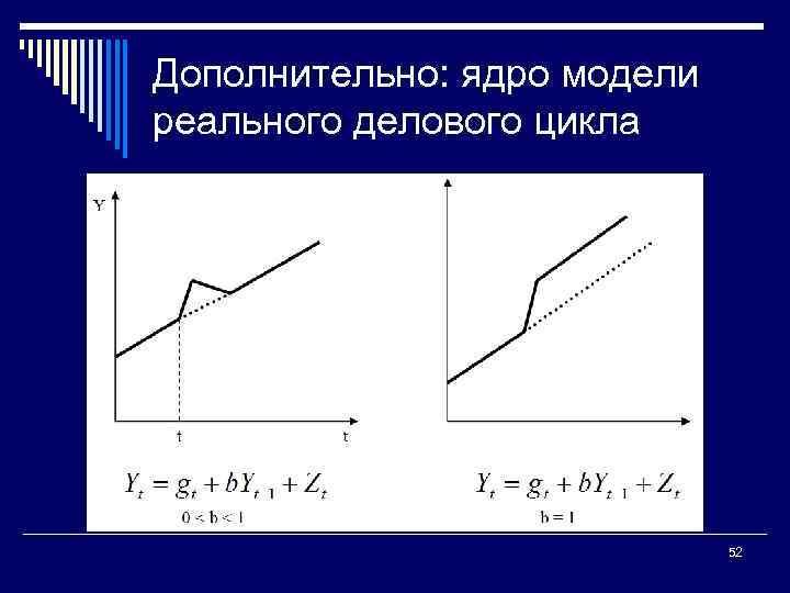 Дополнительно: ядро модели реального делового цикла 52