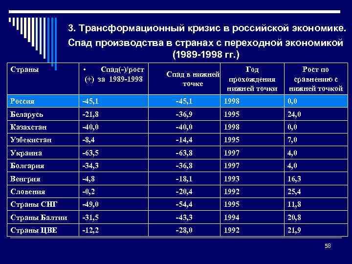 3. Трансформационный кризис в российской экономике. Спад производства в странах с переходной экономикой (1989