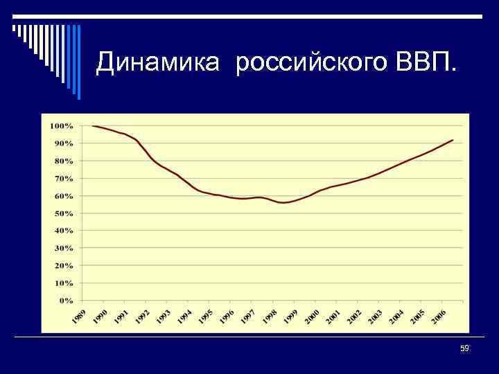 Динамика российского ВВП. 59