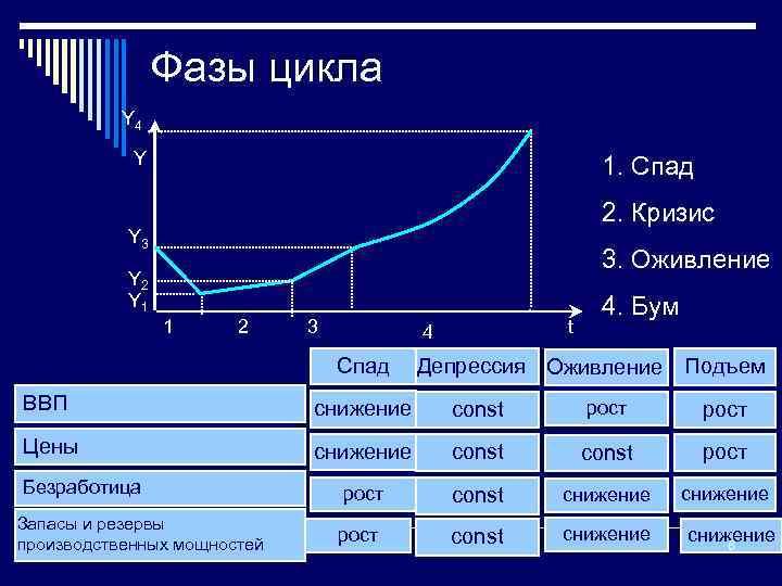 Фазы цикла Y 4 Y 1. Спад 2. Кризис Y 3 3. Оживление Y